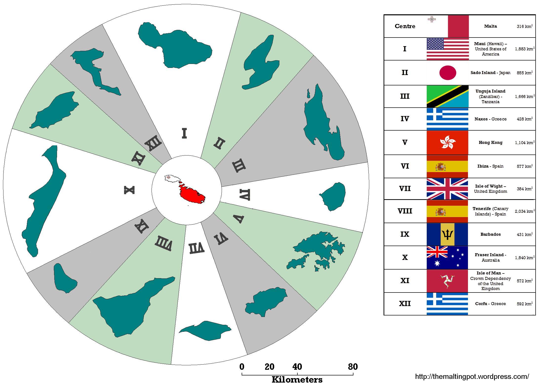 malta size chart