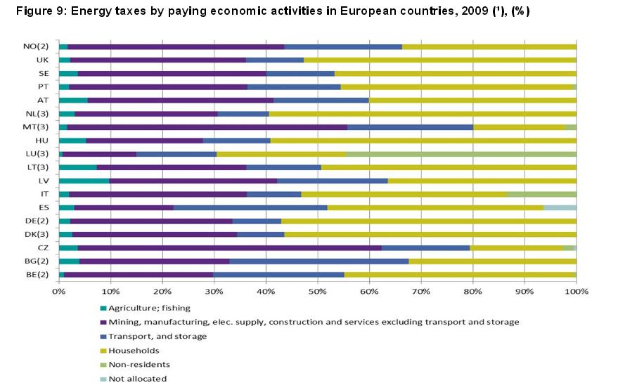 energy taxes eu countries