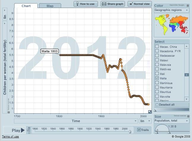 malta fertility rate