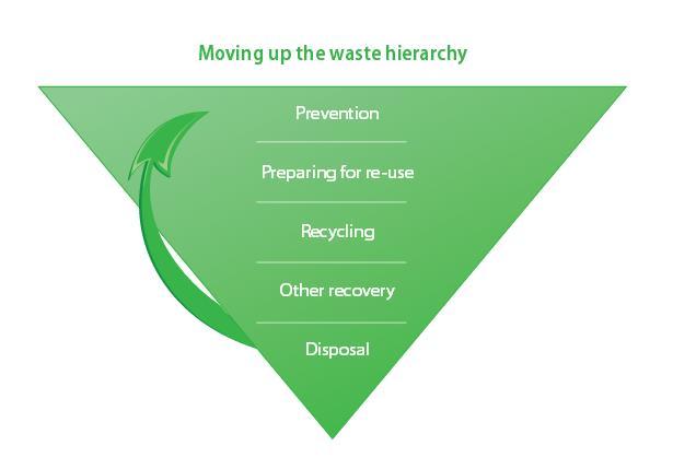 EU Waste Hierarchy