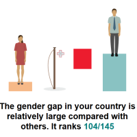 Malta has the WORST gender gap in the EU according to WEF