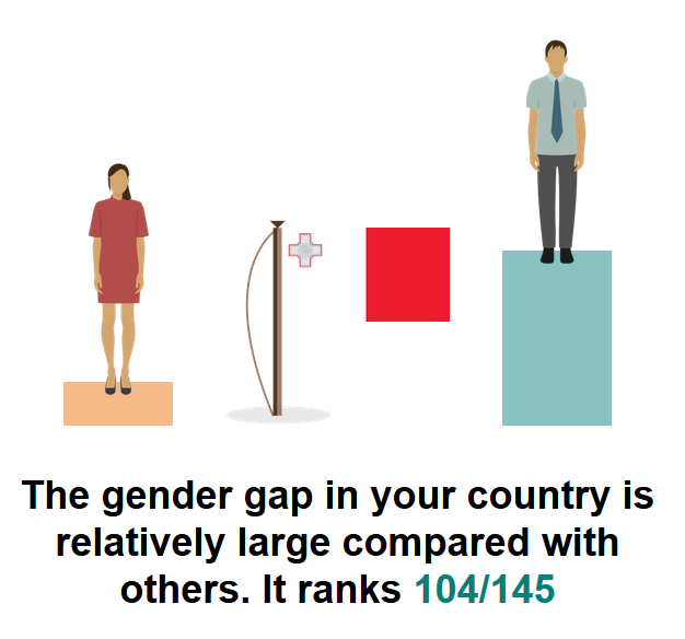 malta gender gap bbc