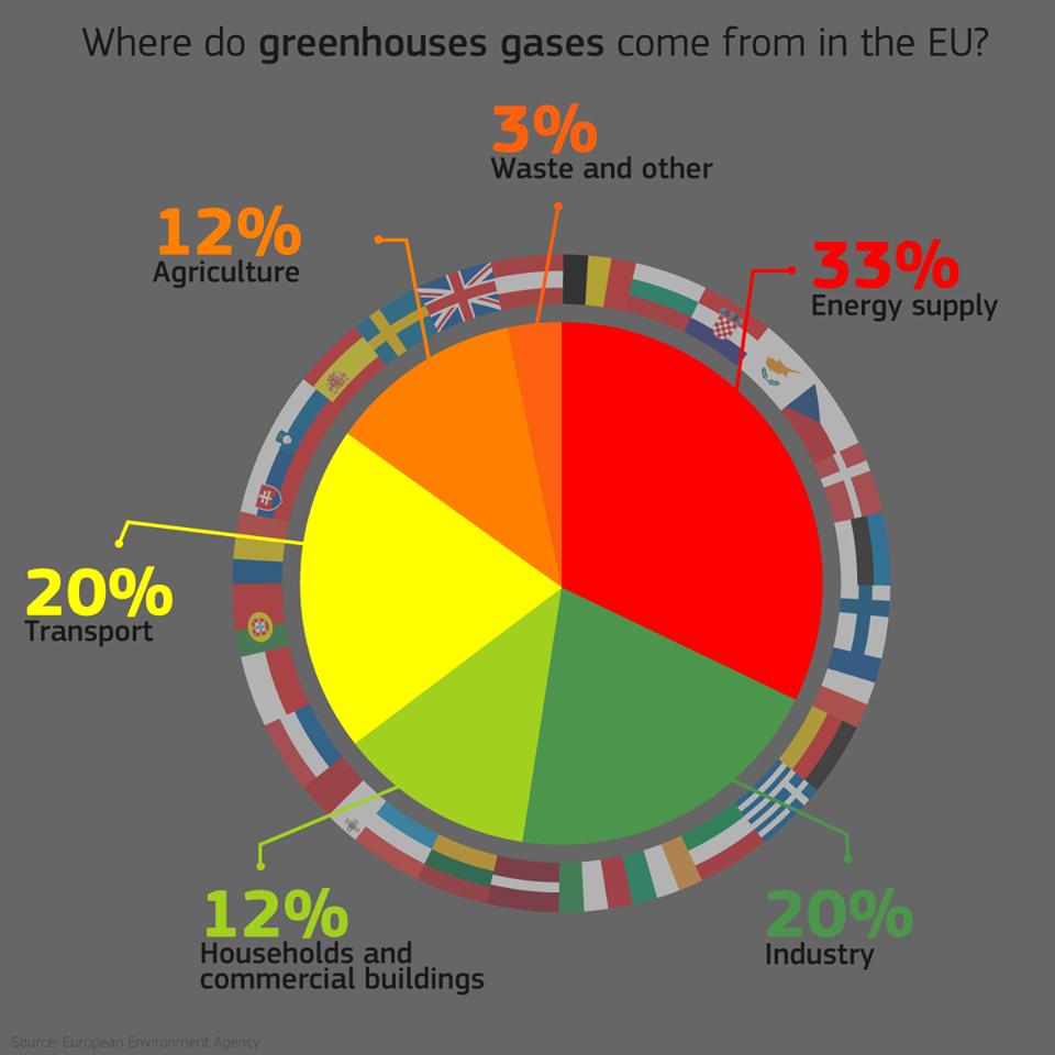 EU GG Emissions