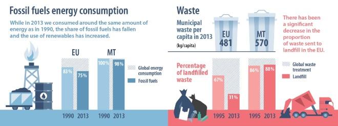 Malta COP21 energy waste