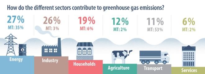 Malta COP21 GHG Emissions sectors